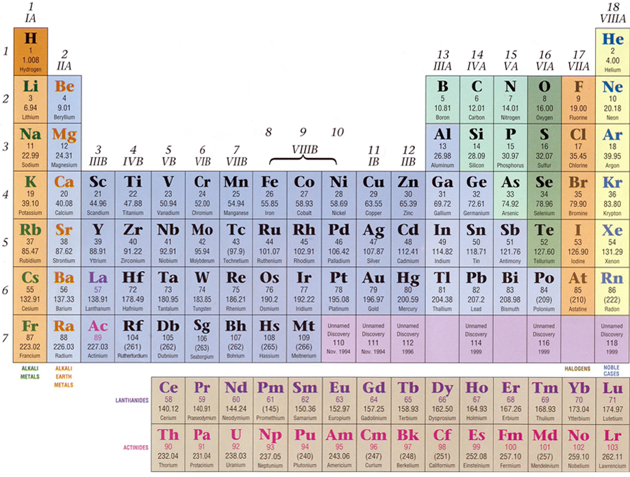Periodic table periodic table of elements full details periodic periodic table periodic table of elements full details pseudopotentials urtaz Choice Image